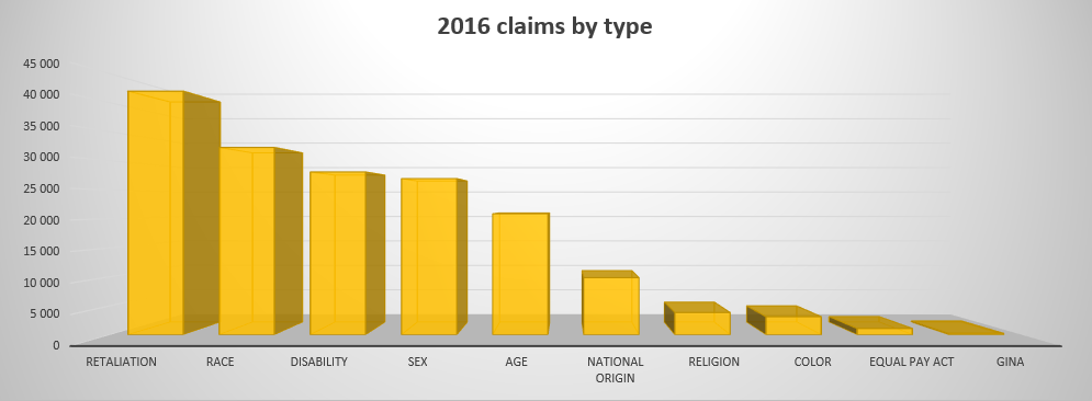 eeoc-claims-by-type-2016