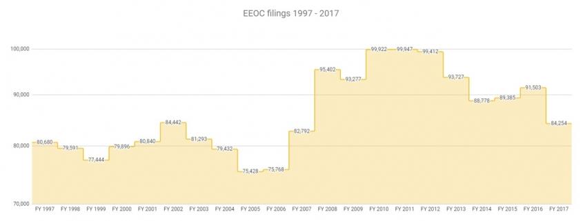 wrongful-terminations-statistics-2017-3